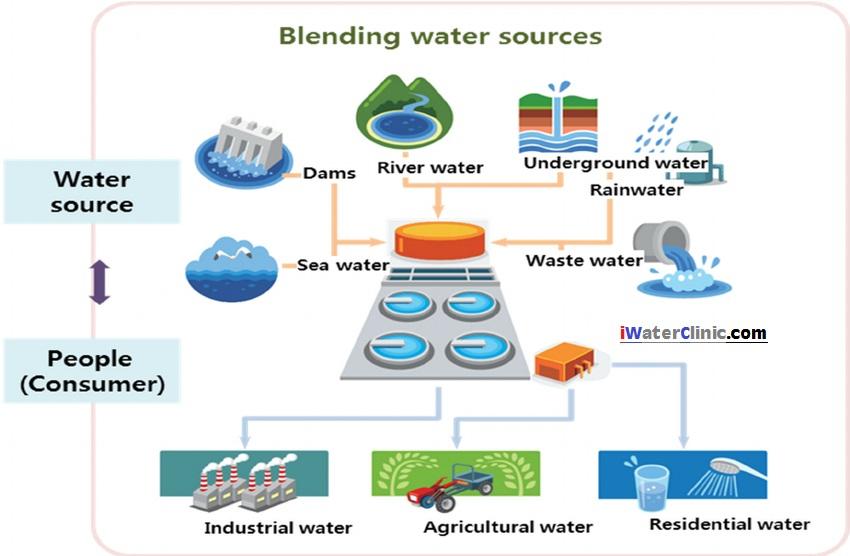 هوشمندسازی آب