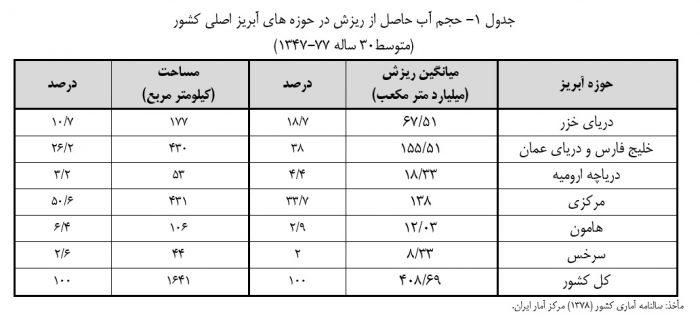 ایران چقدر آب دارد